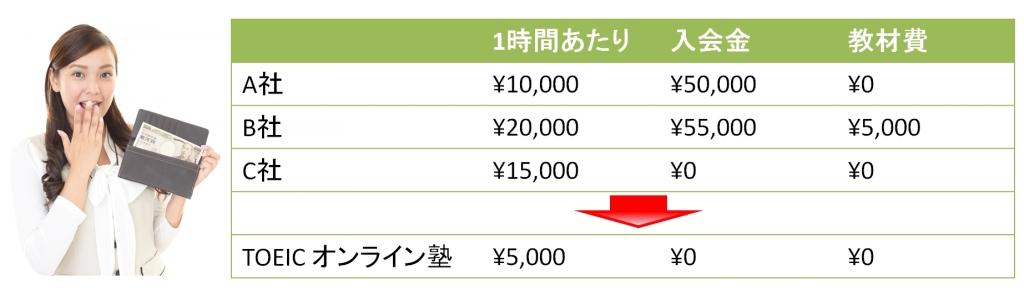 TOEICオンライン塾は他社と比べて圧倒的に低価格。他社のコーチングは受講料の他に入会金、教材費がかかりますが、TOEICオンライン塾は1時間あたり5000円のわかりやすい料金体系
